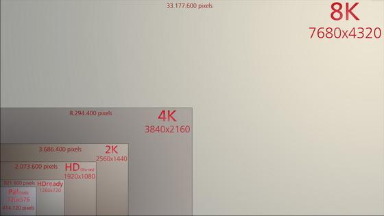 Ultra Hdtv 8k Resolution Is Here