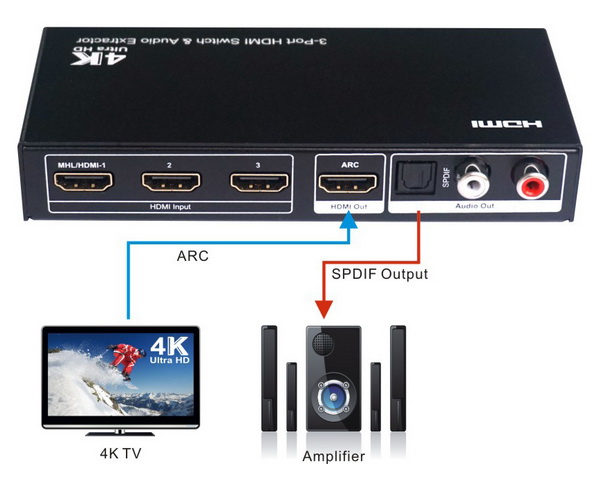 HDMI Switch with ARC